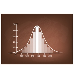 Normal Distribution Chart or Gaussian Bell Curve vector image