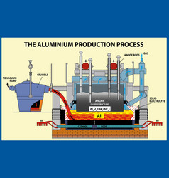 Aluminium production process vector
