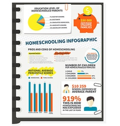 Homeschooling infographic vector