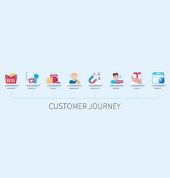 Customer journey banner with icons purchase vector
