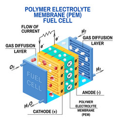 Fuel cell diagram vector