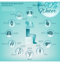 Water in Body vector