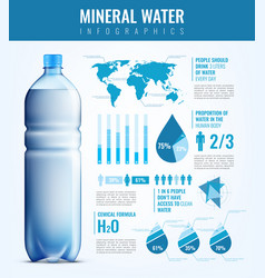 mineral water infographics vector image
