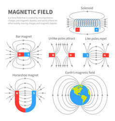 electromagnetic field and magnetic force polar vector image