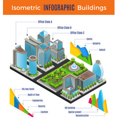 Isometric modern city infographic concept vector