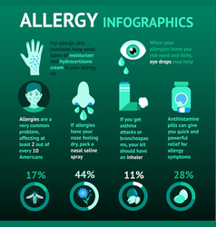 Allergy infographics set vector