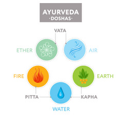 Vata pitta and kapha doshas - ayurveda vector