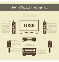 Home Theater Infographics vector image