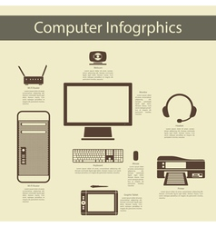 Computer Peripheral Devices Infographics vector image