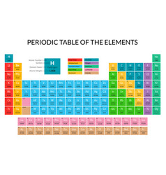 cartoon periodic table color card poster vector image