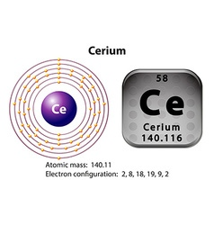 Symbol and electron diagram for Cerium vector