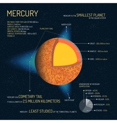 Mercury detailed structure with layers vector