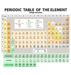 periodic table of the elements vector image - Periodic Table Of Elements Ya