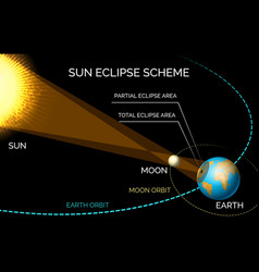 Sun and moon orbiting eclipse scheme vector