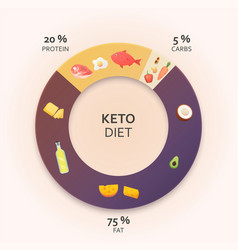 Ketogenic diet diagram vector