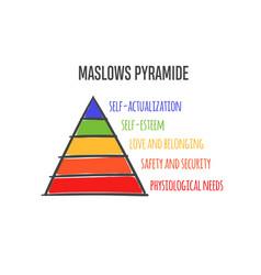 maslows heirarchy pyramide vector image