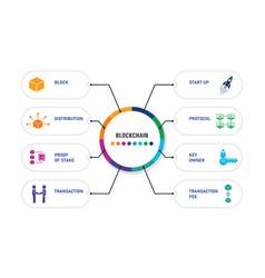 Blockchain infographics design timeline concept vector