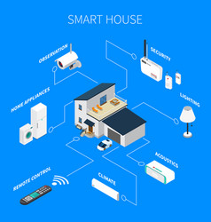 Smart house isometric composition vector