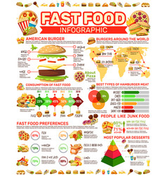 fast food infographic poster with meals and charts vector image