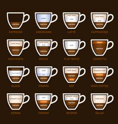 coffee types set vector image