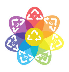 recycling of secondary raw materials vector image