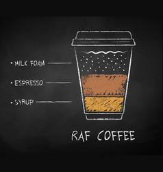 chalk drawn sketch raf coffee recipe vector image