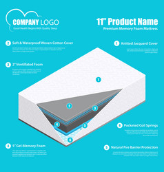 Mattress layers material infographics vector