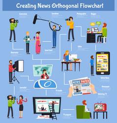Creating news orthogonal flowchart vector