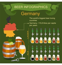 Beer infographics The worlds biggest beer loving vector