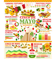 Cinco de mayo infographic of mexican holiday party vector