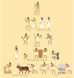 Ancient egypt social structure pyramid vector