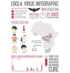 Ebola virus infographic vector