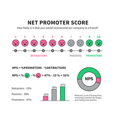 Net promoter score formula for internet marketing vector