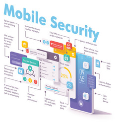 Mobile security and data protection concept vector