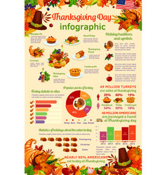 thanksgiving day celebration infographic template vector image