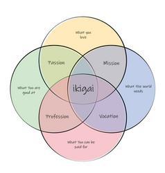 Ikigai concept finding life purpose through vector
