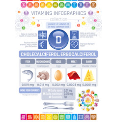 cholecalciferol vitamin d food icons healthy vector image vector image