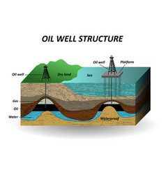 Oil well vector