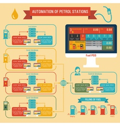Automation of Petrol Stations vector image