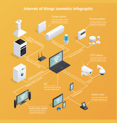 Internet of things isometric infographics vector