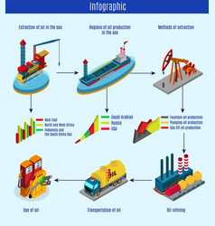 Isometric oil production process infographic vector