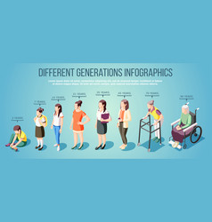 different generations isometric infographics vector image
