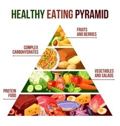 Healthy eating pyramid poster vector