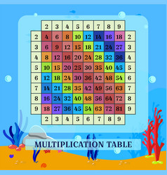 Visual aids multiplication table and sea bottom vector