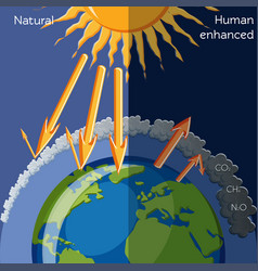 natural and human enhanced greenhouse effect vector image vector image