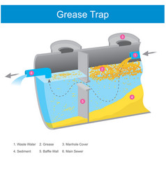 Grease trap inside grease trap it is working vector