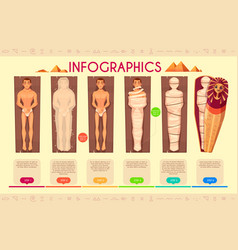 Mummy creation steps ancient egyptians ritual vector