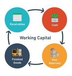 Working capital circle elements receivables cash vector