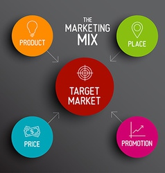 4P marketing mix model - price product promotion vector