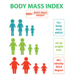 index mass degree vector image
